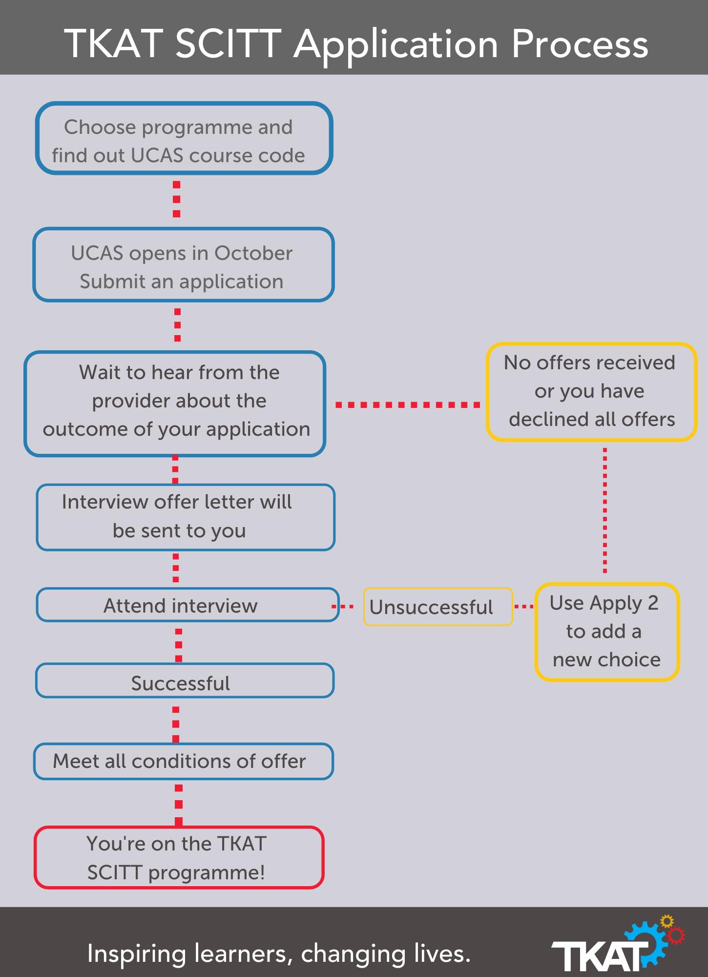 SCITT Application Process v3 (3)